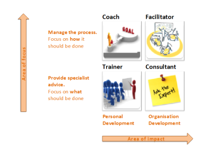 4 Box Grid Facilitation Roles